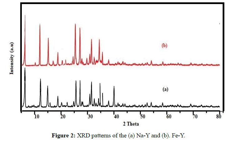 der-chemica-sinica-XRD-patterns