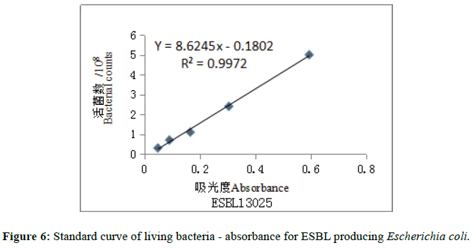 der-chemica-sinica-absorbance-ESBL-producing