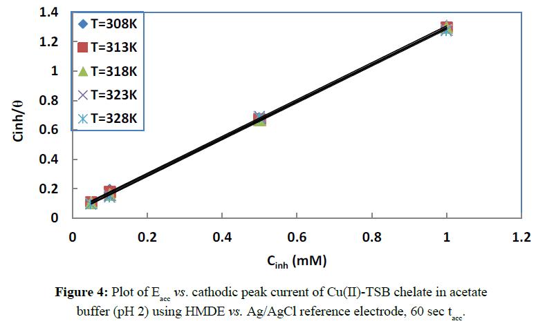 der-chemica-sinica-cathodic-peak-current