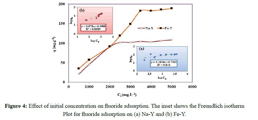 der-chemica-sinica-fluoride-adsorption
