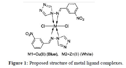 der-chemica-sinica-metal-ligand-complexes