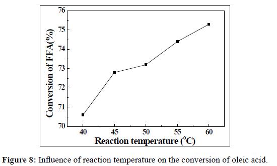 der-chemica-sinica-reaction-temperature