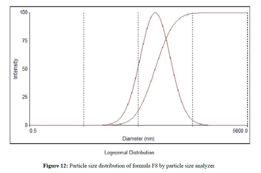 der-pharmacia-sinica-size-analyzer