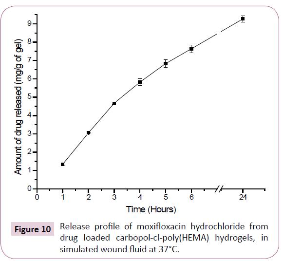 drug-delivery-therapeutics-moxifloxacin-hydrochloride