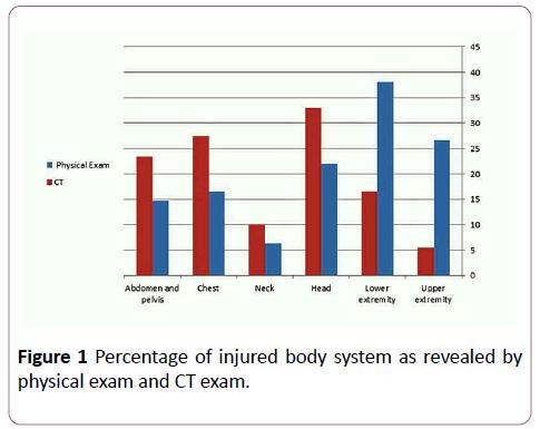 emergency-trauma-care-injured