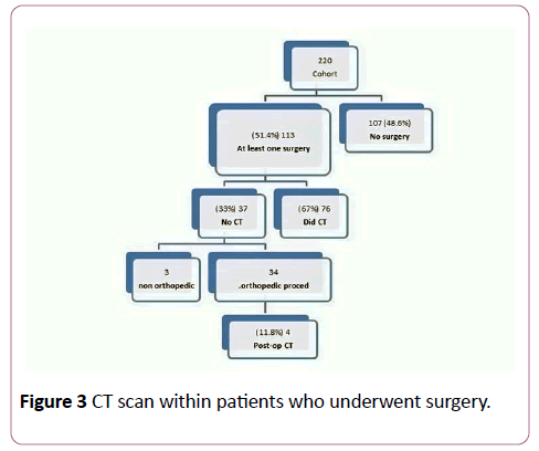 emergency-trauma-care-surgery