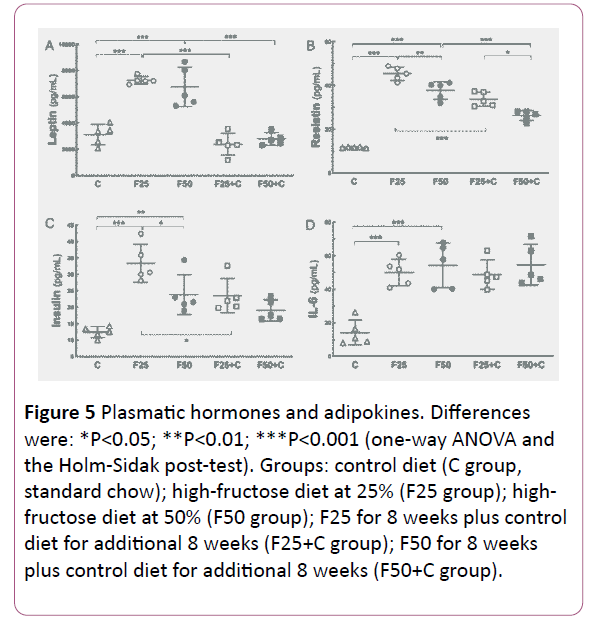 endocrinology-metabolism-open-access-high-fructose