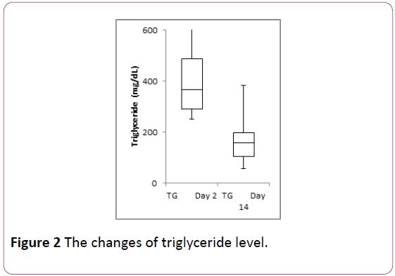 endocrinology-metabolism-triglyceride-level