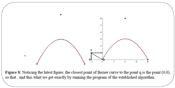 An Algorithm for Computing the Shortest Distance between a Point and