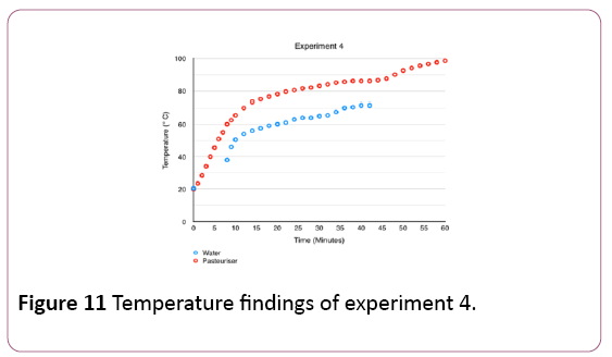 environmental-research-Temperature-findings