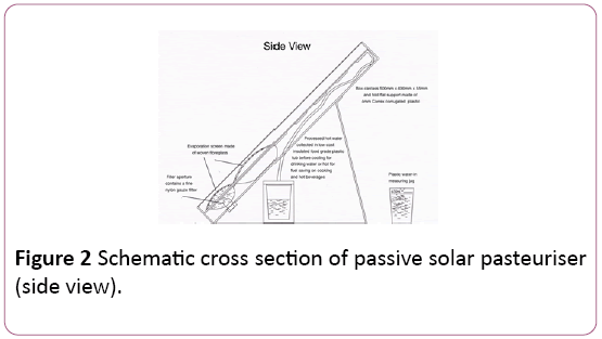 environmental-research-solar-pasteuriser