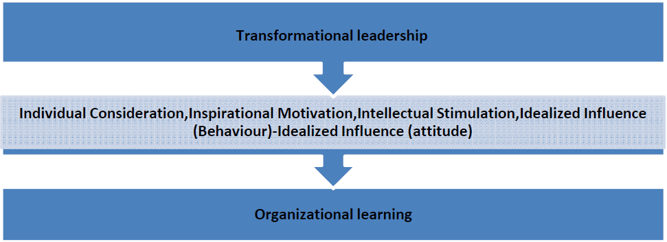 Top 15 Dissertation Topics In Transformational Leadership