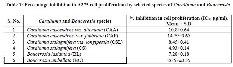 european-journal-of-experimental-Percentage-inhibition