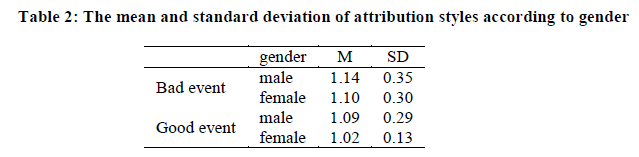 attributional styles and mental health insight medical publishingeuropean journal of experimental attribution styles