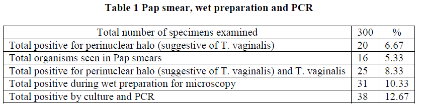 Diagnosis of trichomoniasis in pap smears