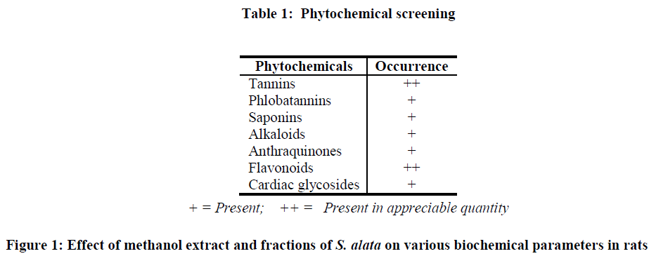 european-journal-of-experimental-biology-Phytochemical-screening