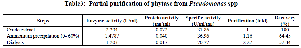 european-journal-of-experimental-biology-phytase-from