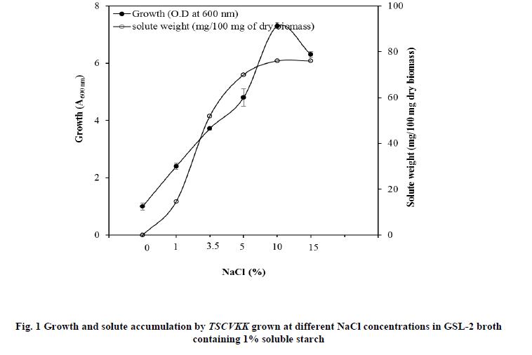 european-journal-of-experimental-biology-solute-accumulation
