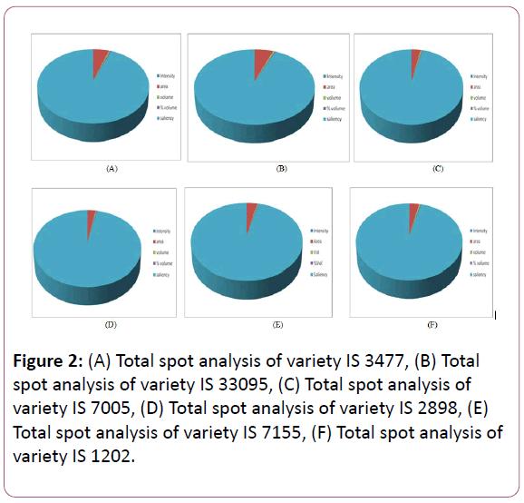 european-journal-of-experimental-biology-spot-analysis