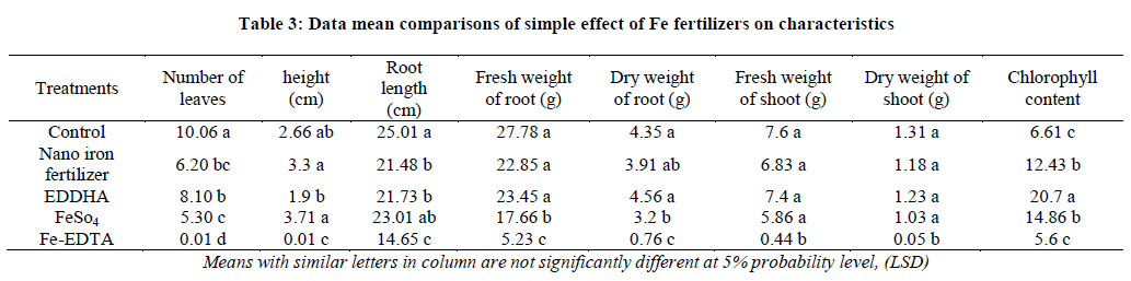Effect of application of iron fertilizers in two methods