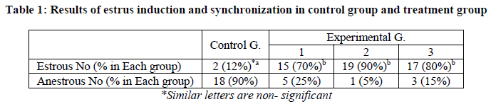 Effects of progesterone in synchronization of estrus and