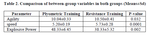 The effect of 8 weeks of plyometric and resistance training on