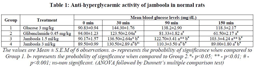 experimental-biology-Anti-hyperglycaemic
