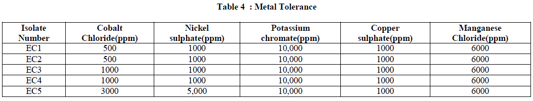Isolation, characterization and identification of pesticide