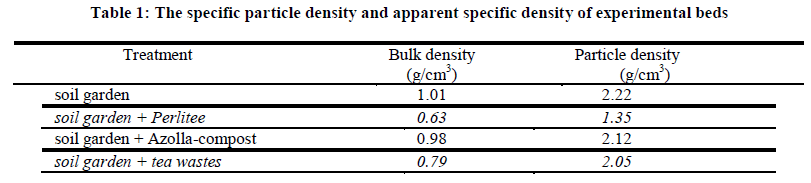 experimental-biology-apparent-specific-density