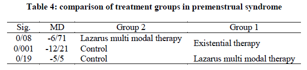 Efficacy of existential therapy and Lazarus multi modal