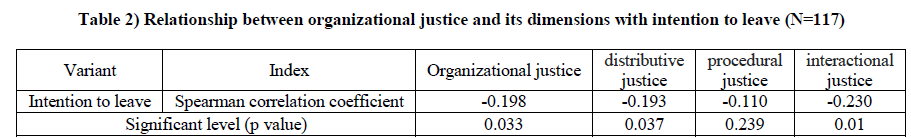 Relationship between Organizational Justice and Intention to