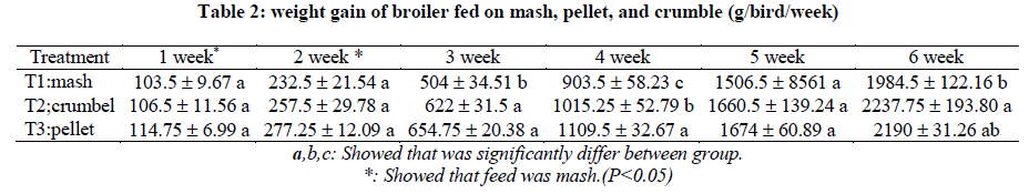 Effects of different feed forms on performance in broiler