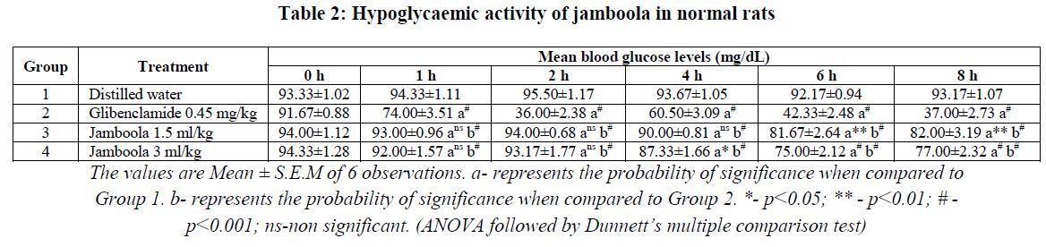 experimental-biology-jamboola-normal-rats