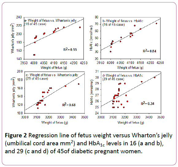 experimental-biology-pregnant-women