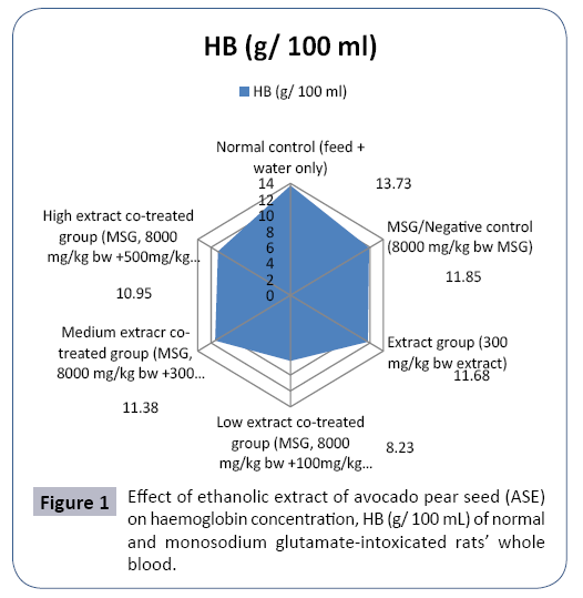 food-nutrition-and-population-health-ethanolic