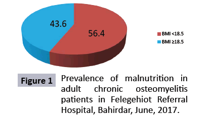 food-nutrition-and-population-health-osteomyelitis
