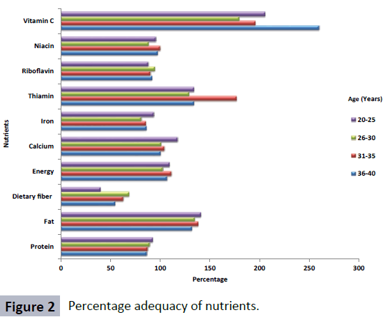 food-nutrition-and-population-health-percentage-adequacy-nutrients