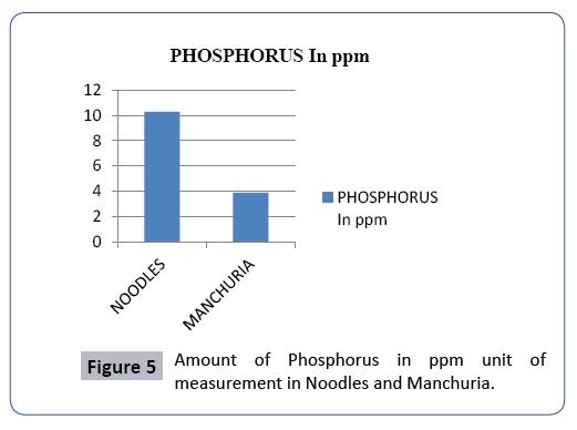 food-nutrition-and-population-health-phosphorus