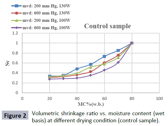 Study of Changes in Shrinkage and Density as a Function of