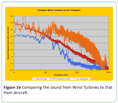 Why Wind Turbine Sounds are Annoying, and Why it Matters | Insight