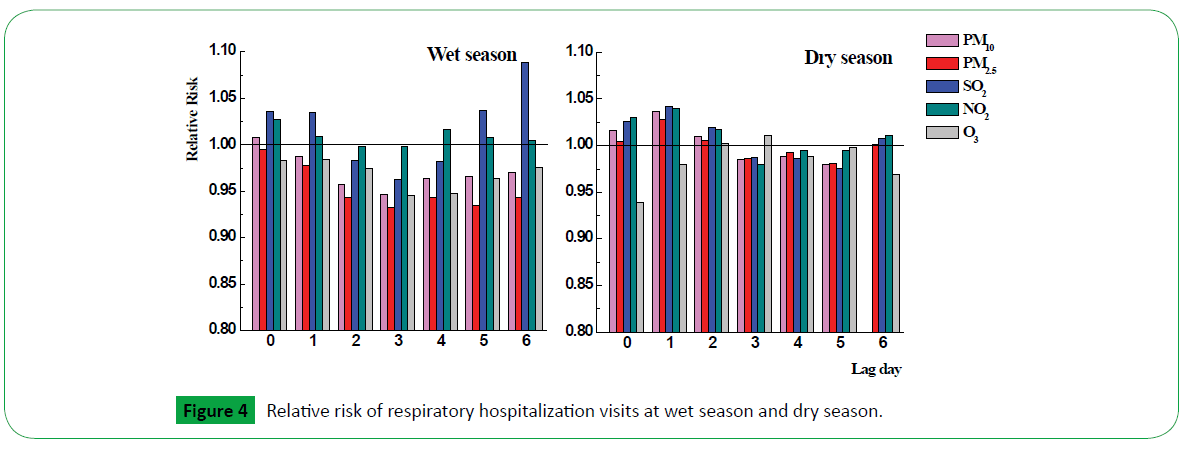 global-environment-health-safety-hospitalization