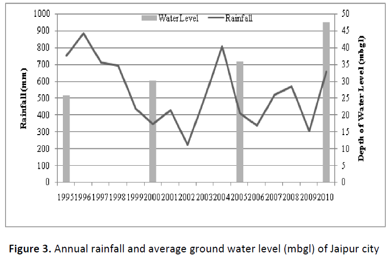 global-journal-of-research-and-review-average-ground-water-level