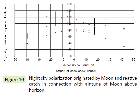 global-journal-of-research-and-review-polarization-altitude-moon