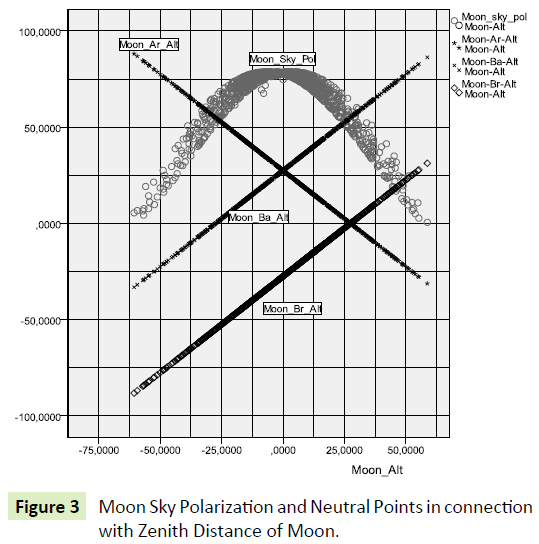 global-journal-of-research-and-review-polarization-zenith-moon