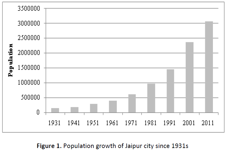 global-journal-of-research-and-review-population-growth-jaipur