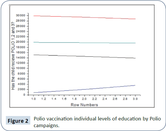 health-systems-policy-research-Polio-vaccination