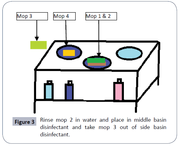 hospital-medical-management-basin-disinfectant
