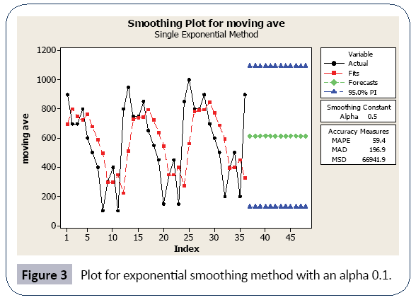 hospital-medical-management-exponential-smoothing-method