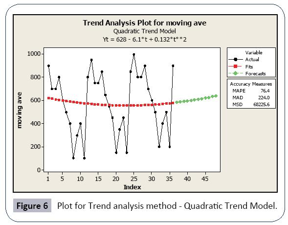 hospital-medical-management-quadratic-trend-model
