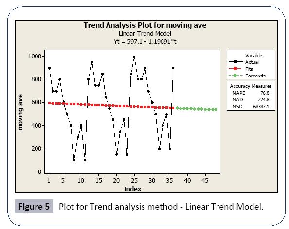 hospital-medical-management-trend-analysis-method